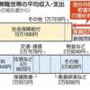 老後、年金では2000万円不足か? 甘い計算