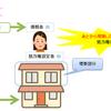≪宅建試験対策≫抵当権の効力が及ぶ目的物の範囲