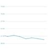 体重報告 週間 2017/07/09-15 グラフ