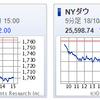 日米株急落!米国株式インデックスファンドの買い場になるか