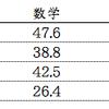 現高2の高校の模試平均点比較(一宮、一宮西、五条、新川)
