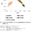 日本人3554人のゲノムデータベース