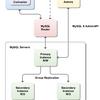 MySQL Routerを使用して、InnoDB Clusterを構成する(MySQL Routerの設定主体)