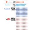 60秒間ソーシャルメディア インフォグラフィックに見るソーシャルメディアの本質 |エディテック