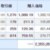 ピクセルカンパニーズが前日比20.47%の大幅上昇!!