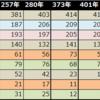 番外編:210年から472年のデータ比較