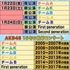 【姉妹グループ会員先行】AKB48 15th Anniversary 15時間LIVE