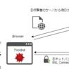 TrickBotが利用するWeb Injection