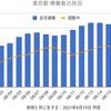 東京5405人 新型コロナ 感染確認 5週間前の感染者数は1271人
