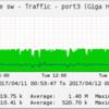 安いギガビットスイッチで SNMP 管理が出来るの?