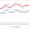 VTIとVYMの分配金の利回りについて(その1)