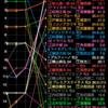 【フローラS】データまとめ