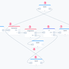 Voiceflow TIPS #12 Googleスプレッドシート連携で作るゼロカロリースキルもどき 〜スプレッドシートの検索〜