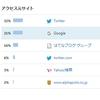 【ブログ運営】戯れ言――インデックス(検索エンジン)について【独自ドメイン】