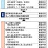 行政手続きから紙とハンコを撤廃できるか(3) ID/パスワードとマイナポータルの改造