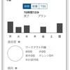マジックインターバル週1でCPどのくらい上がるかチャレンジ 4/13~4/19