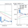 【投機】タテル(1435)とライザップ(2928)の株価を1年前、6カ月前、3カ月前、1カ月前、1週間前、1日前、2018年11月16日を比較してみた