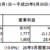 夢真ホールディングス(2362)の2017年9月期第3四半期決算