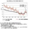 真の失業率──2020年11月までのデータによる更新
