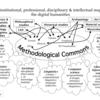 Methodological Commons: デジタル人文学で昔から定番の話