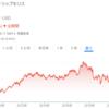 【衝撃】たばこ銘柄  株価復活の新戦略?【フィリップモリス、アルトリア】