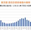 東京2848人 新型コロナ 感染確認 5週間前の感染者数は435人