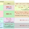 統計系と学習系の2x2表