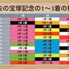 【宝塚記念2020】枠順サインを考える-8枠は買うべき理由