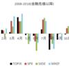 セル・イン・メイ(Sell in May)を検証してみた。日本株のシーズナリティを見てみよう。