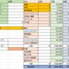"""ズボラな私の「家計簿」""""項目選び""""と""""予算設定"""""""
