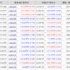 2018年12月22日時点の株口座資産残高