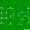 【マッチレビュー】19-20 ラ・リーガ第17節 レアル・ソシエダ対バルセロナ
