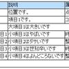 rvest::html_table()的なものを自作する(テーブル組み立て編)