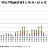 全国紙Web版での森友学園関連記事本数のグラフ化 再び
