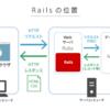 【未経験プログラミング】ModelからRoutes【27日】