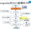 PostgreSQLのEXPLAIN命令でクエリの実行計画を読み解くための基礎知識