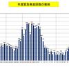 自衛隊機の緊急発進(スクランブル)頻度と領空侵犯件数から言えること(2004年度~2016年度)