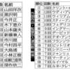 創刊100年「キネマ旬報」志高く 批評と顕彰で権威 - 東京新聞(2019年7月21日)