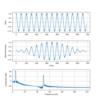 ディジタル信号処理|周波数解析における窓関数の違い