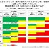 三密回避は日本のみで強調されてきた新形コロナ感染対策と言って過言ではありません.その重要性を改めて指摘した論文がBMJに掲載されました.この論文では旧来のphysical distancing中心の感染症対策は「時代遅れの科学」とまで言い切っています.「三密回避」を早い段階から広めた日本の感染症・公衆衛生専門家集団(旧専門家会議に結集した方々)の優秀さと意見集約/感染防御への適用の素早さに拍手!