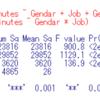 都道府県別の趣味・娯楽の平均時間のデータ分析5 - R言語の interaction.plot関数で性別と職業の有無の交互作用を見る。