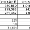 2017年度8月度月次決算(速報)