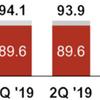 ベライゾンの業界は競争が激しく、目先は5G次第。将来は?(分析記事)