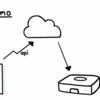 【Flask/Python】Nature RemoをWeb画面から操作するWebサイトを作成する。めっちゃ詳細解説。(OSSとしてgithubに公開)