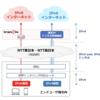 DS-Lite 設定における IPv6 セキュリティ