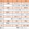 【シーズン1WCS最高1945】古代スタンパ(供養)