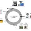 第一工業製薬(4461)企業分析①