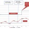 民法改正ブログ 第3回 【債権の目的、法定利率】