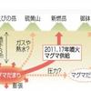 霧島山・新燃岳の火口周辺警報を切替!火山ガスの放出量も前回の60倍以上に急増!!