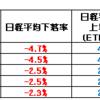 日経平均ベア2倍上場投信 (1360) ETFを買うことにする。